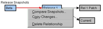 Relationship context menu
